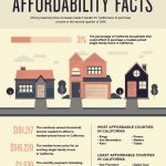 Home Affordability Facts for Californians