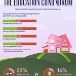 What Does Education Have To Do With It?