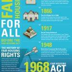 We've come a long way… Happy Fair Housing Month!