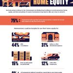 Tapping Your Home Equity