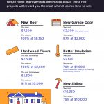 Home Remodeling Rewards