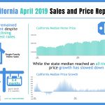 Homes Sold in April – California