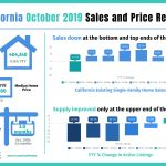 California Homes Sales – October 2019