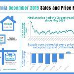 December Homes Sales