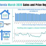 California home sales for March